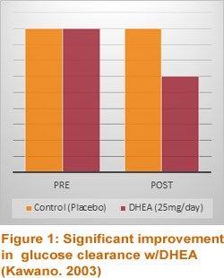 Significant improvement in glucose clearance