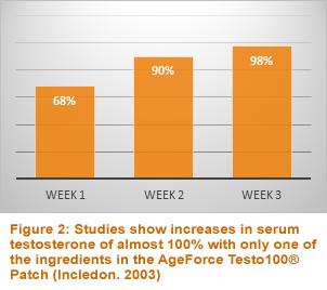 studies show increases in serum testosterone