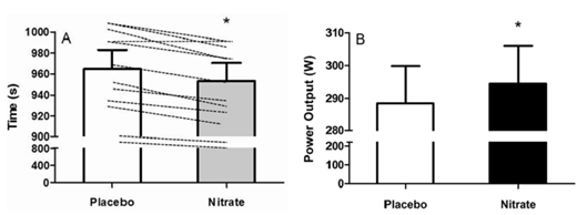 10-km time-trial performance of 10 trained cyclists with (A) individual data and (B) mean power output after 6 days on either nitrate or placebo supplement