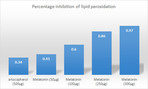 Percentage inhibition of lipid peroxidation