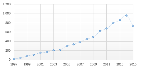 Number of peer-reviewed studies on resveratrol that were published between January 1997 and July 2015